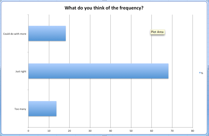survey_2013_frequency